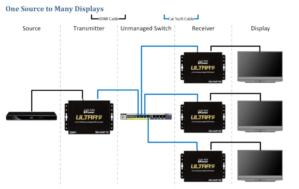 How To Wire A Hdmi Over Ip System  The Basics   U2013 Just Add Power News